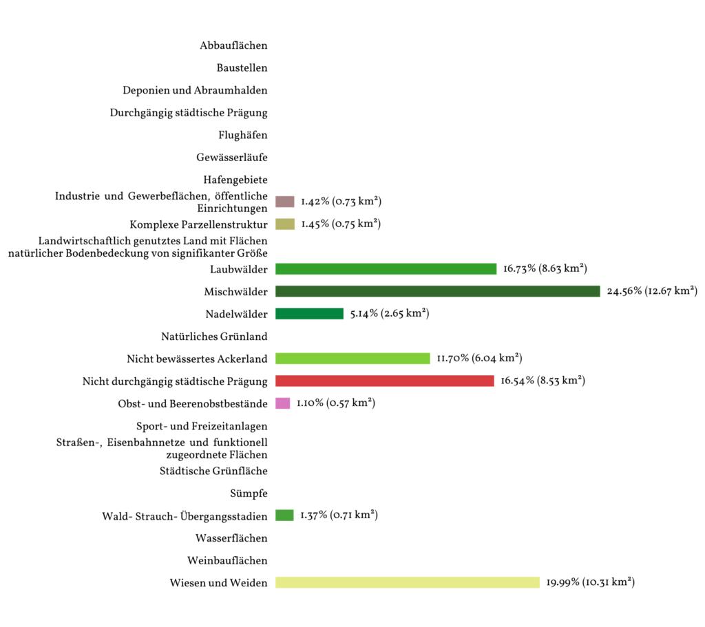 Diagramm der Flächennutzung in Beckingen/Saar